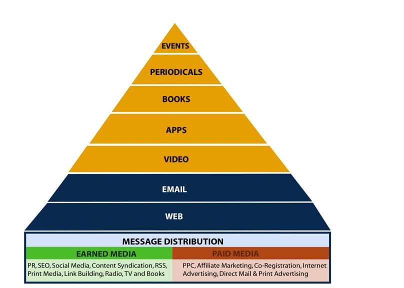 the bottom of the pyramid strategy Bottom of the pyramid (bop) refers to the four billion poor people in the world   this should be assisted by a re-think in the strategy to market the products.